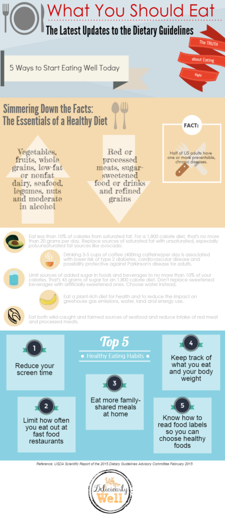 Dietary Guidelines Infographic